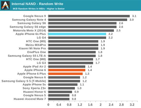 First iPhone 6s Storage Benchmarks [Chart] - iClarified