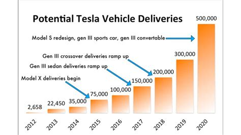 Tesla Annual Sales To Hit 500,000 In 2020?